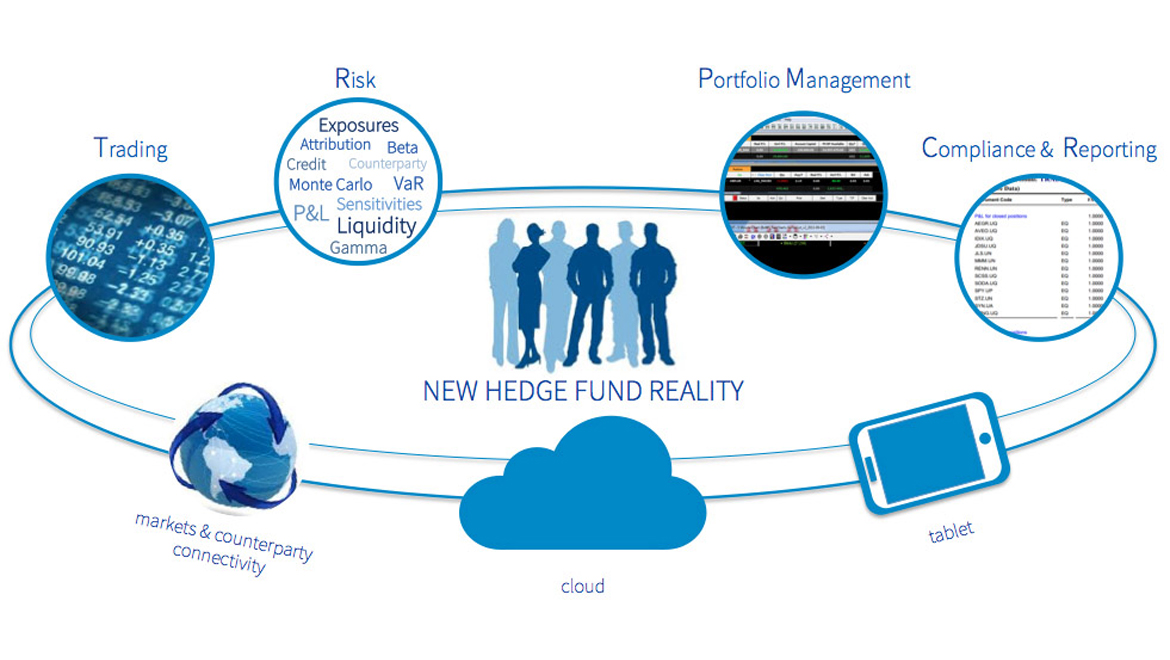 Persistent Automation for Fund Management