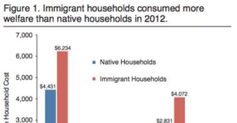 Cashing in: Illegal immigrants get $1,261 more welfare than American families, $5,692 vs. $4,431
