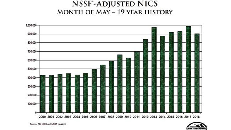 NSSF-Adjusted NICS Background Checks for May 2018