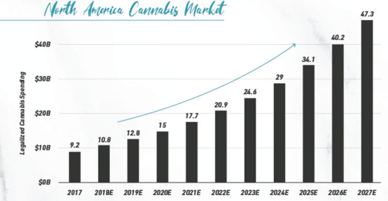 8 incredible facts about the booming US marijuana industry