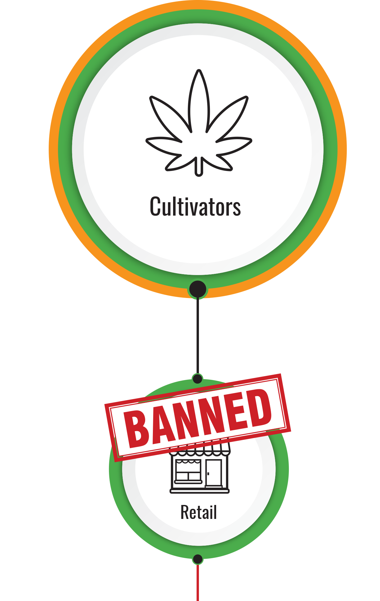 cultivators to retailers banned
