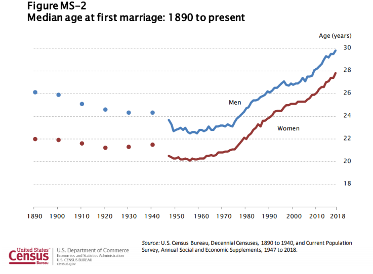 Why Early Marriage Is Better Than We Thought | The Lead