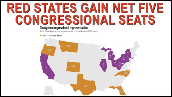 Blue States Lose and Red States Gain Congressional Seats